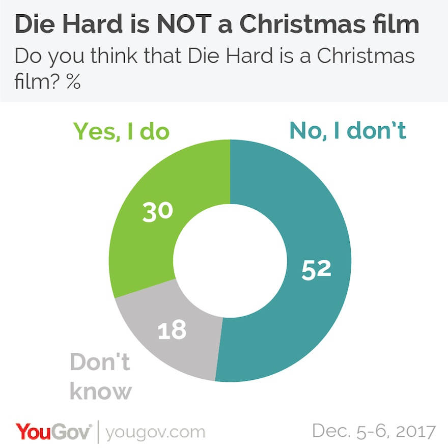 Die Hard is not a Christmas Movie YouGov