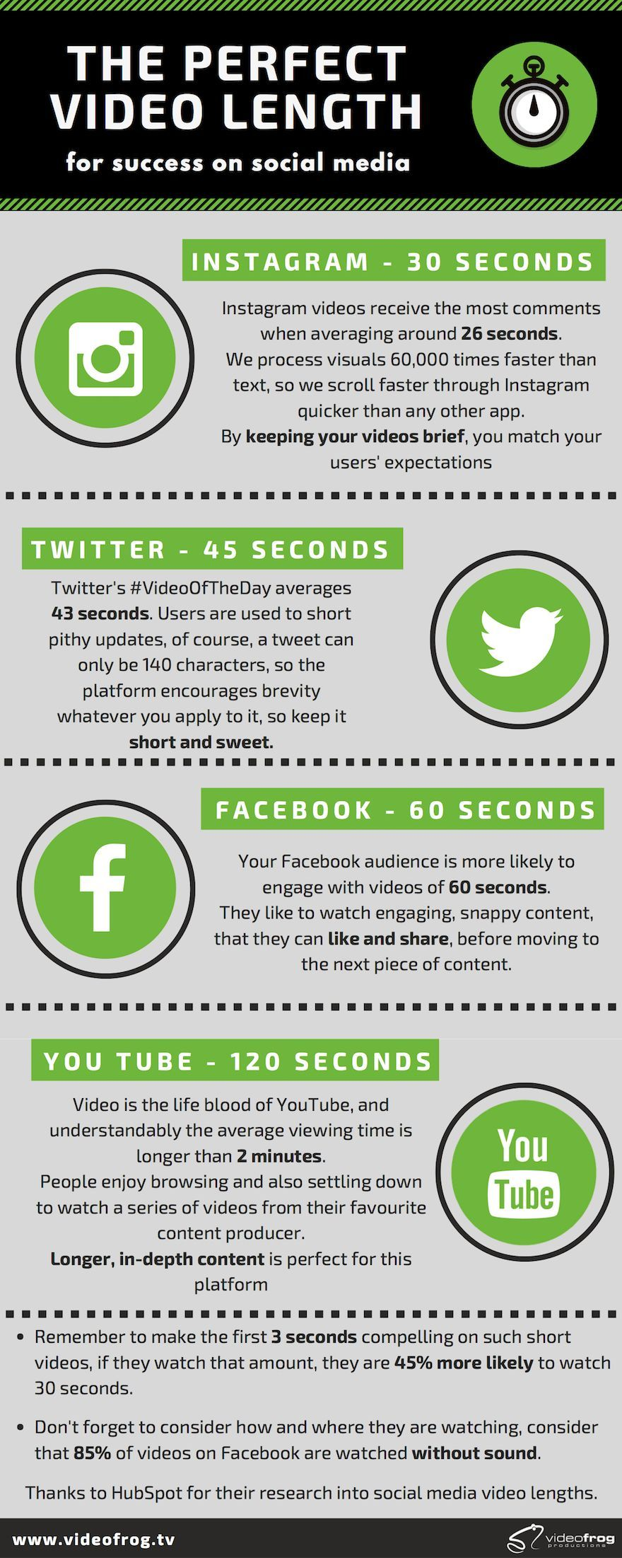 Creating the perfect video length for social media